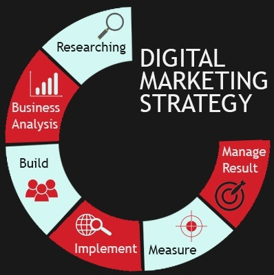 Digital-Marketing-Strategy-by-kvcolor