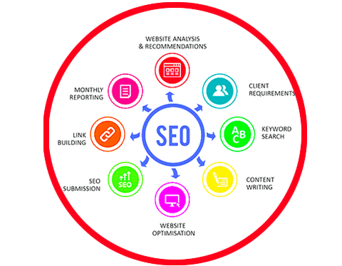SEO Company in Jaipur, Rajasthan, India